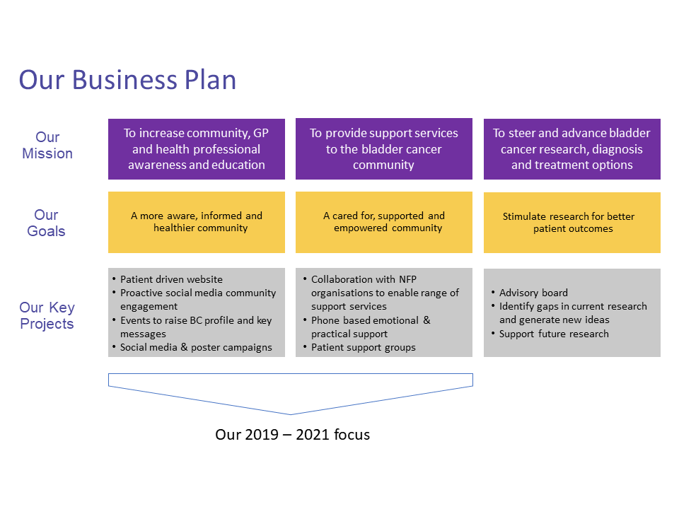 BEAT Business Plan